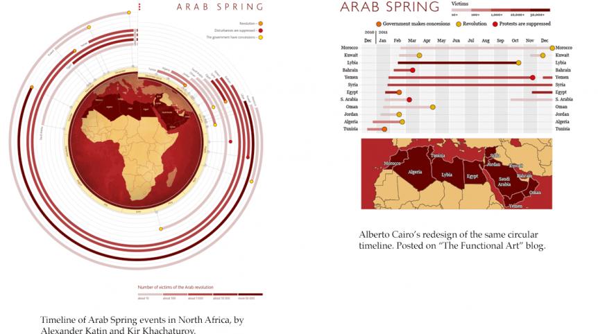 Arab Spring Data Visualisation Design and ReDesign